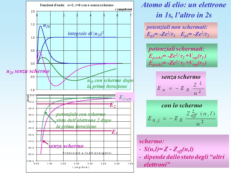 Atomo di elio: un elettrone in 1s, l'altro in 2s