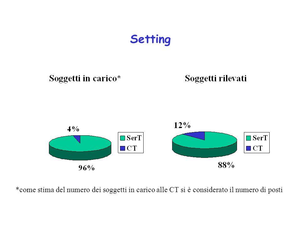 Setting *come stima del numero dei soggetti in carico alle CT si è considerato il numero di posti
