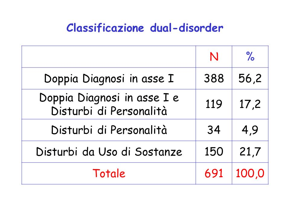 Classificazione dual-disorder