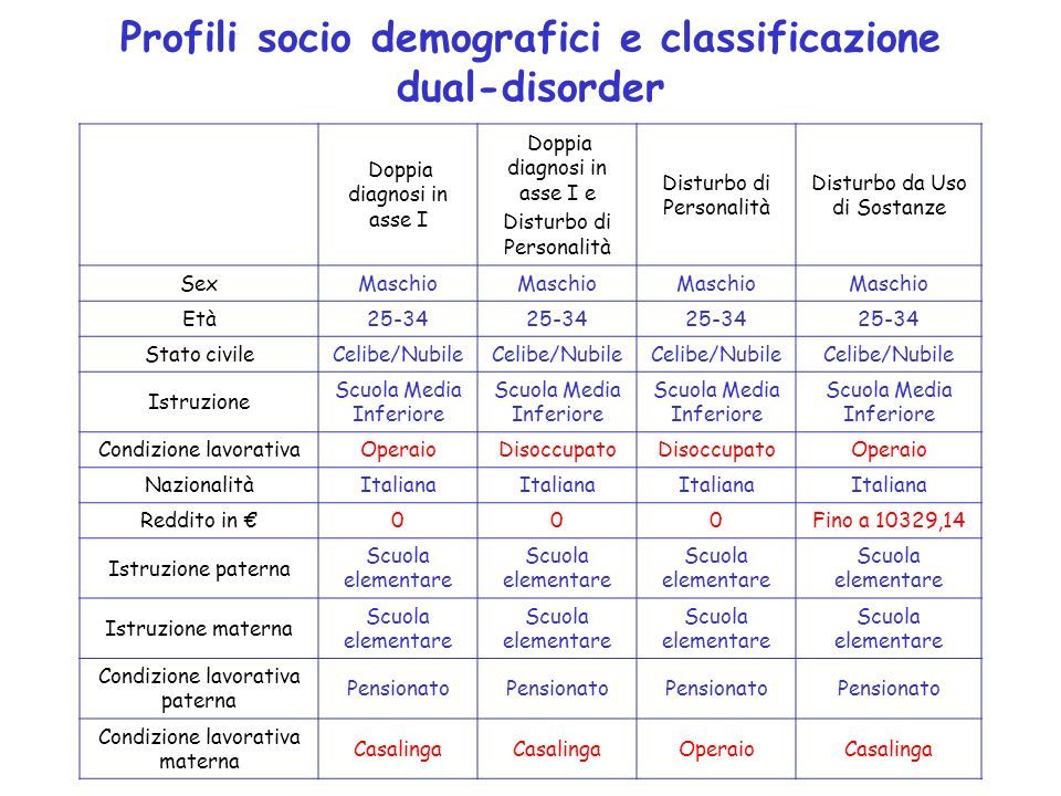 Profili socio demografici e classificazione dual-disorder