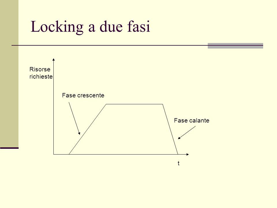 Locking a due fasi Risorse richieste Fase crescente Fase calante t