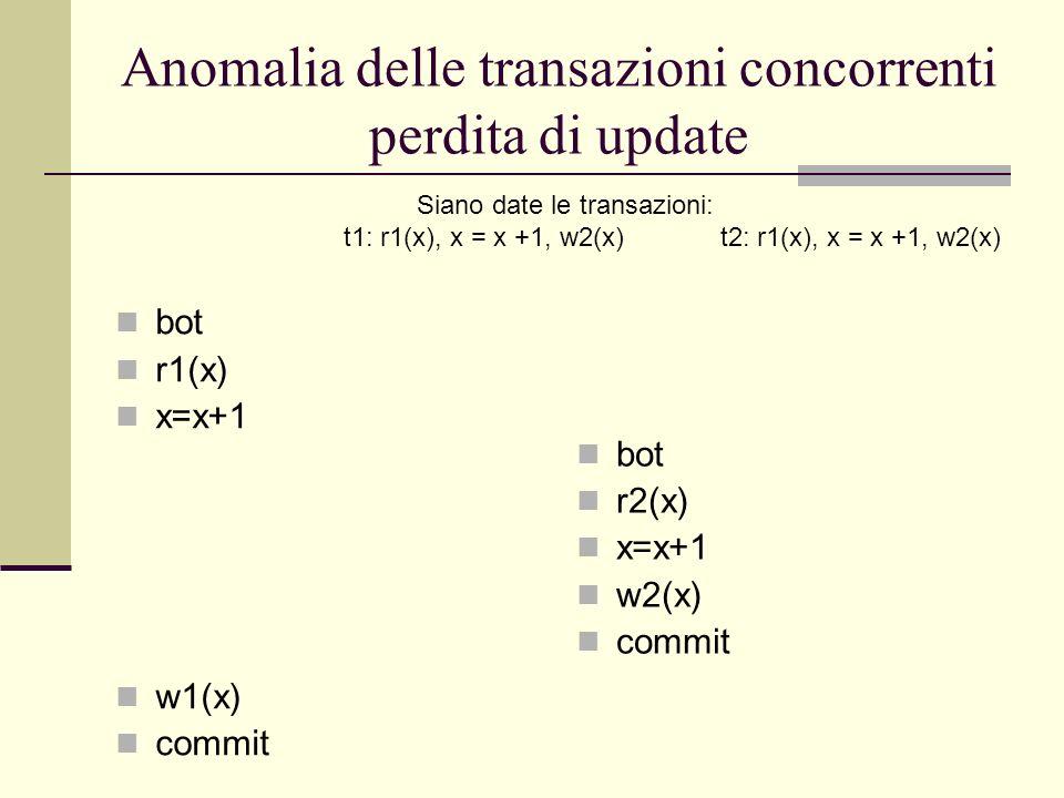 Anomalia delle transazioni concorrenti perdita di update