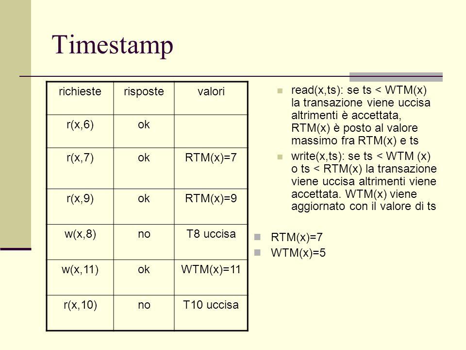 Timestamp richieste risposte valori r(x,6) ok r(x,7) RTM(x)=7 r(x,9)