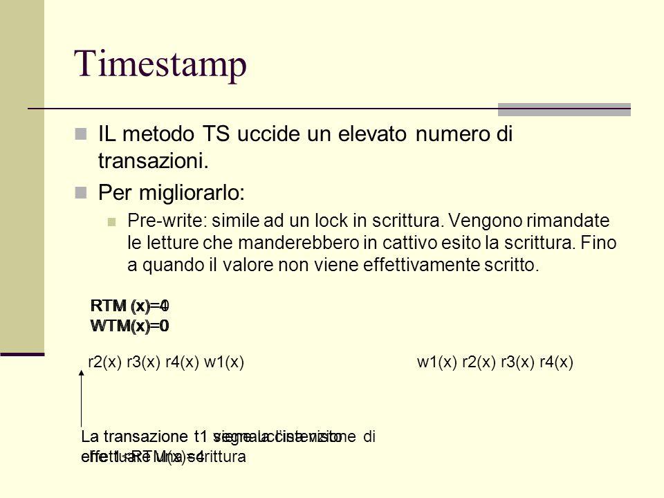 Timestamp IL metodo TS uccide un elevato numero di transazioni.