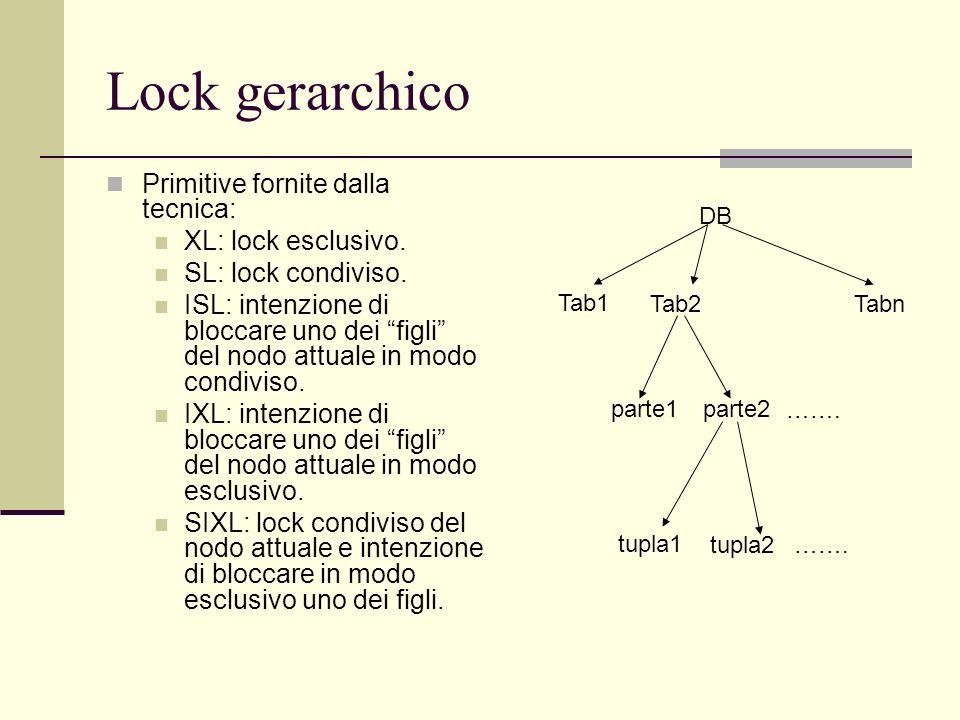 Lock gerarchico Primitive fornite dalla tecnica: XL: lock esclusivo.