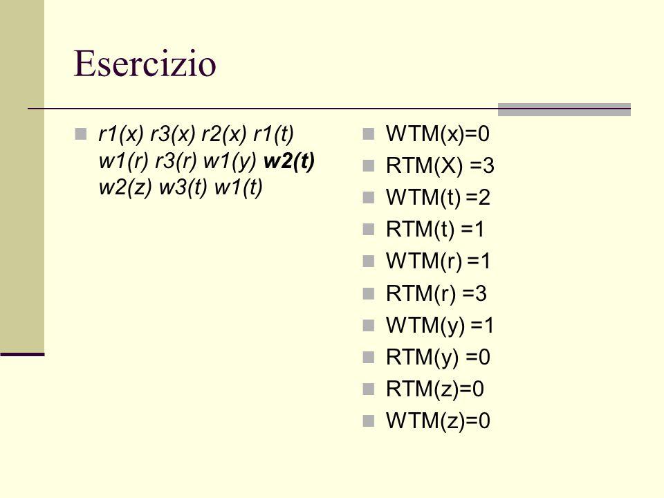 Esercizior1(x) r3(x) r2(x) r1(t) w1(r) r3(r) w1(y) w2(t) w2(z) w3(t) w1(t) WTM(x)=0. RTM(X) =3. WTM(t) =2.