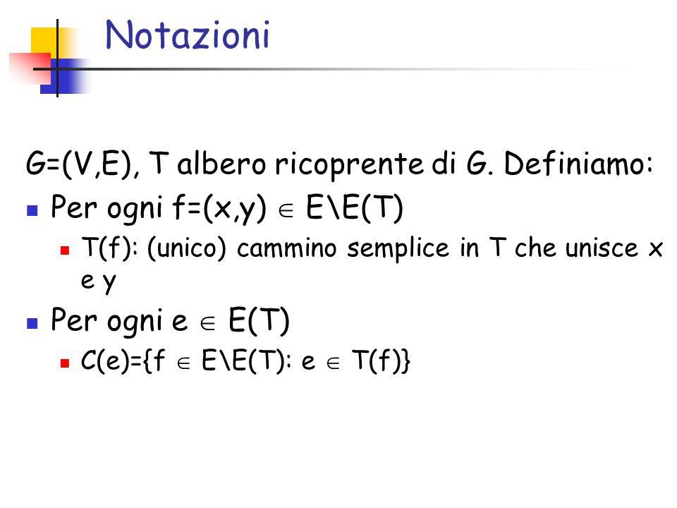 Notazioni G=(V,E), T albero ricoprente di G. Definiamo: