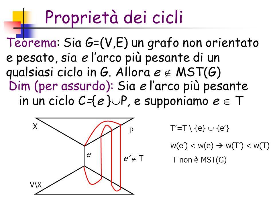 Proprietà dei cicli Teorema: Sia G=(V,E) un grafo non orientato e pesato, sia e l'arco più pesante di un qualsiasi ciclo in G. Allora e  MST(G)