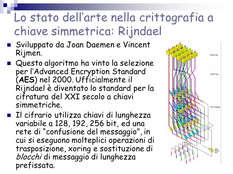 Lo stato dell'arte nella crittografia a chiave simmetrica: Rijndael