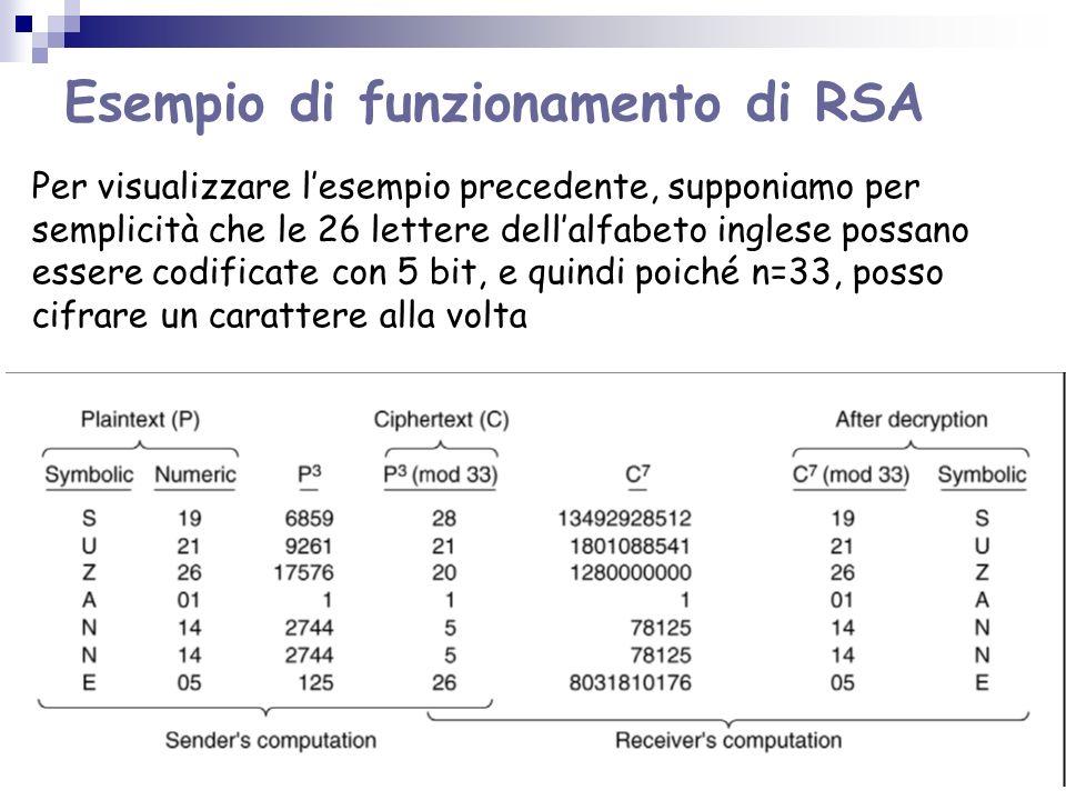 Esempio di funzionamento di RSA