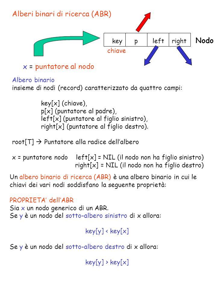 Alberi binari di ricerca (ABR)