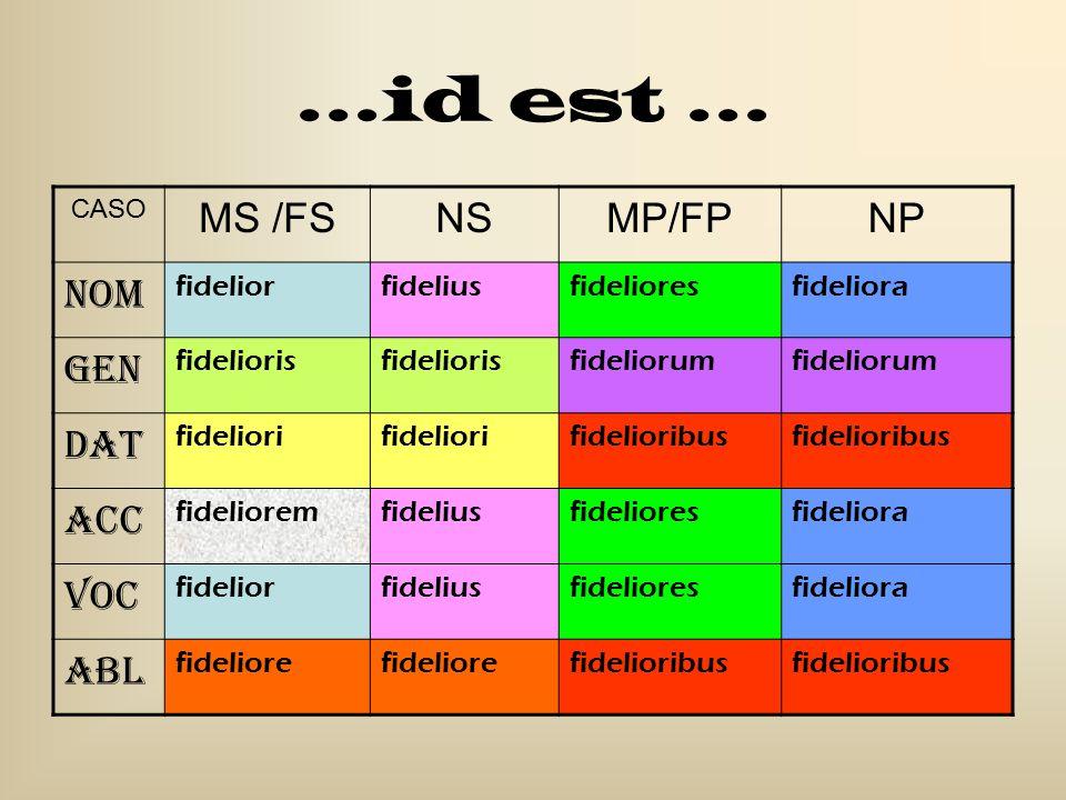 …id est … MS /FS NS MP/FP NP Nom Gen Dat Acc Voc Abl fidelior fidelius