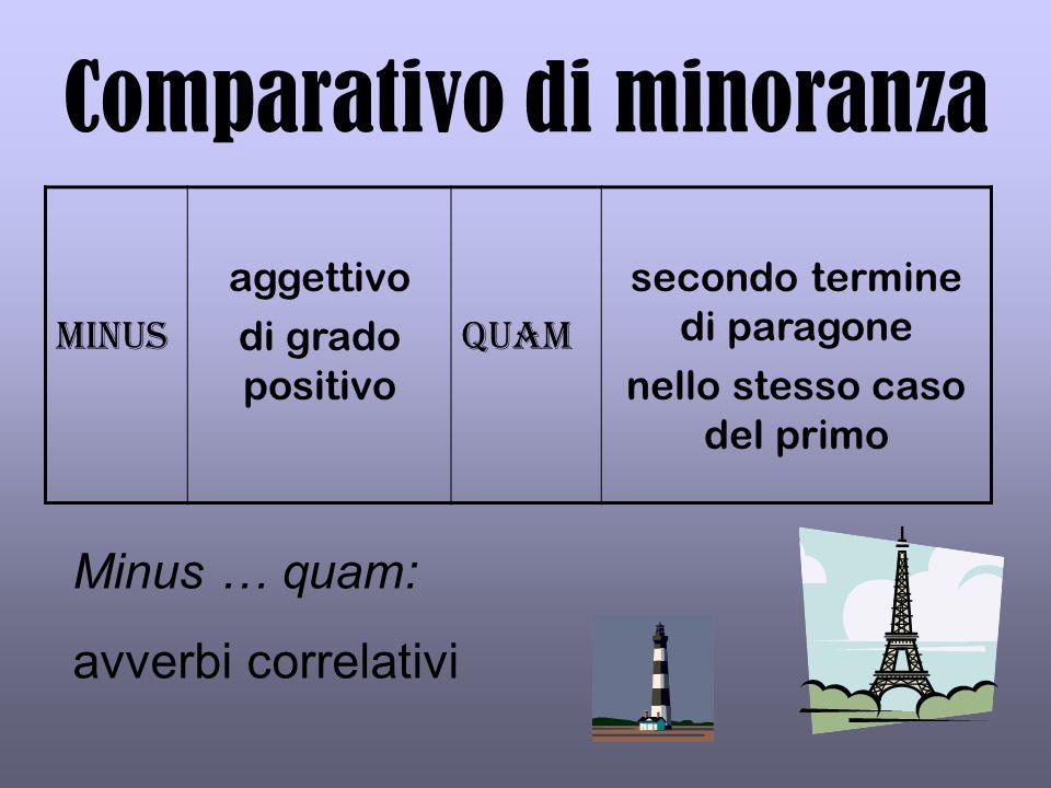 Comparativo di minoranza
