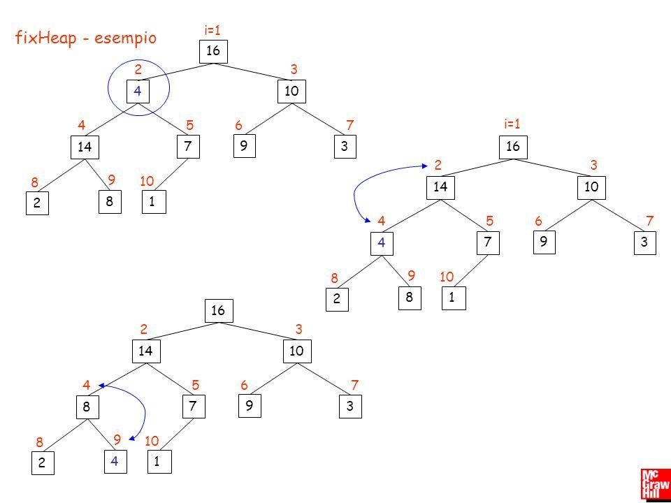 i=1 fixHeap - esempio. 16. 2. 3. 4. 10. 4. 5. 6. 7. i=1. 14. 7. 9. 3. 16. 2. 3. 8.