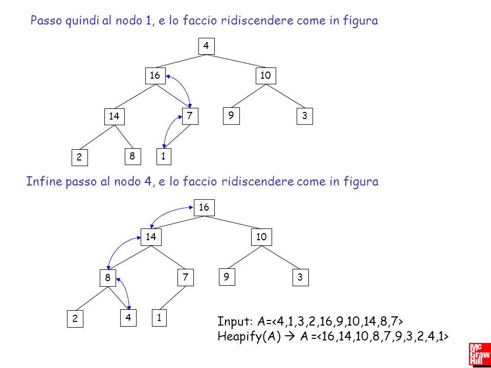Passo quindi al nodo 1, e lo faccio ridiscendere come in figura