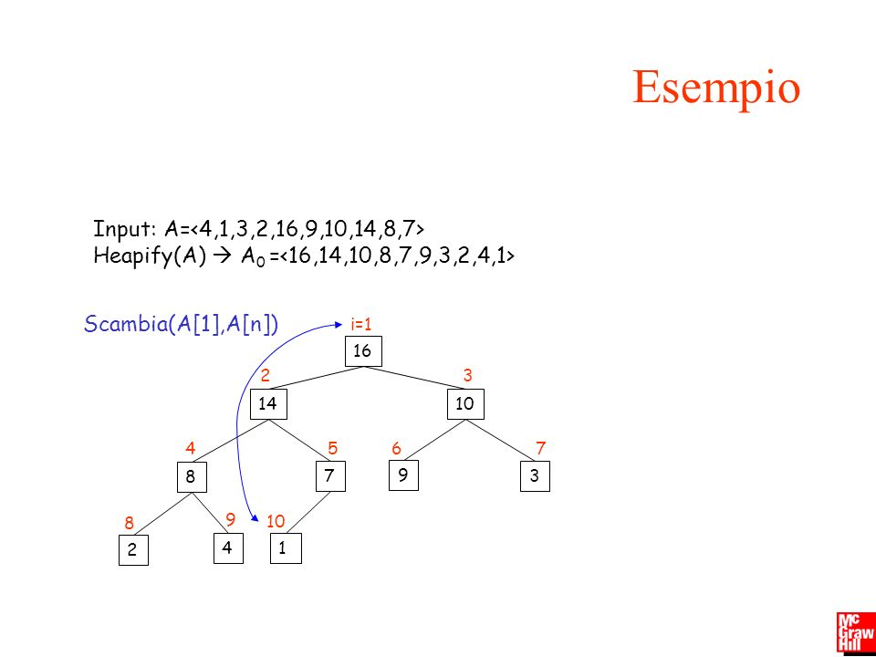 Esempio Input: A=<4,1,3,2,16,9,10,14,8,7>