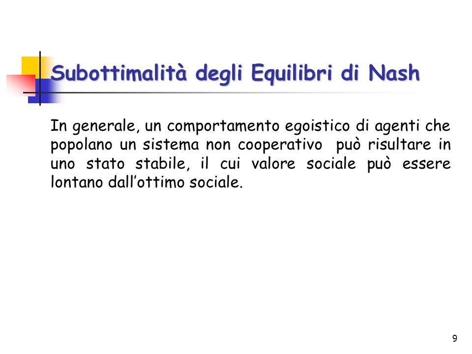 Subottimalità degli Equilibri di Nash
