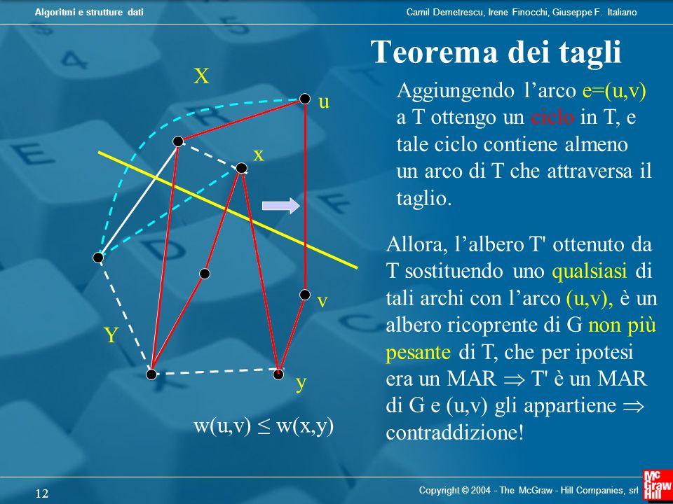 Teorema dei tagli X. Aggiungendo l'arco e=(u,v) a T ottengo un ciclo in T, e tale ciclo contiene almeno un arco di T che attraversa il taglio.