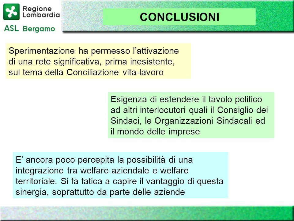 CONCLUSIONI Sperimentazione ha permesso l'attivazione di una rete significativa, prima inesistente, sul tema della Conciliazione vita-lavoro.