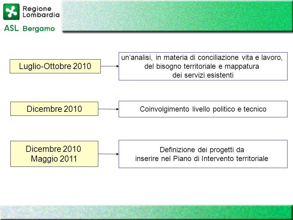 Luglio-Ottobre 2010 Dicembre 2010 Dicembre 2010 Maggio 2011