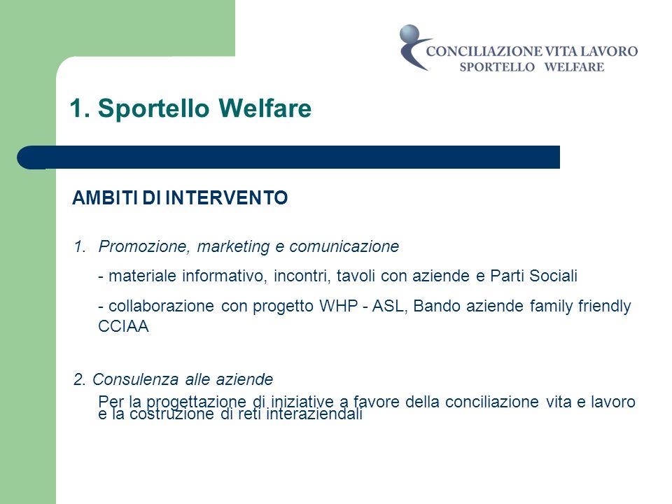 1. Sportello Welfare AMBITI DI INTERVENTO