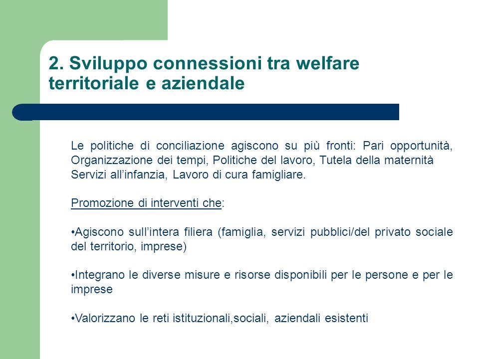 2. Sviluppo connessioni tra welfare territoriale e aziendale