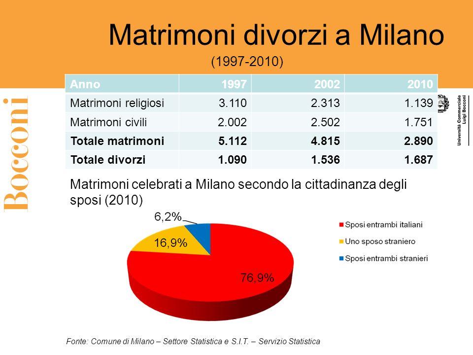 Matrimoni divorzi a Milano