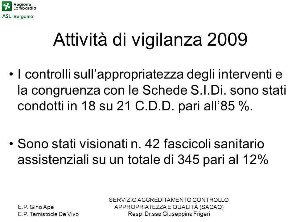 Attività di vigilanza 2009
