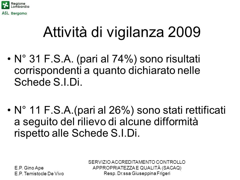 Attività di vigilanza 2009N° 31 F.S.A. (pari al 74%) sono risultati corrispondenti a quanto dichiarato nelle Schede S.I.Di.