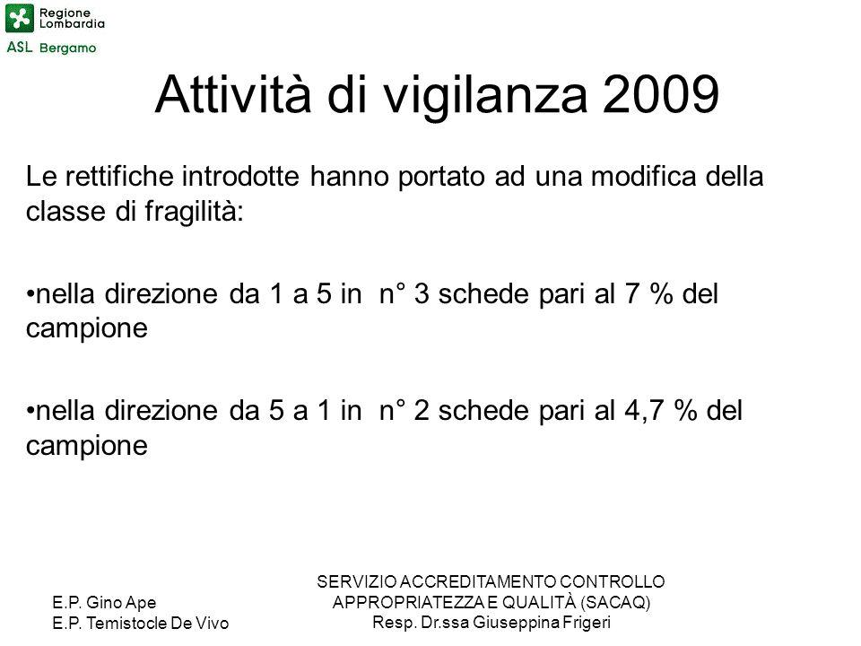 Attività di vigilanza 2009 Le rettifiche introdotte hanno portato ad una modifica della classe di fragilità: