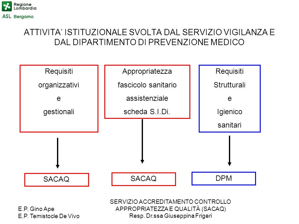 ATTIVITA' ISTITUZIONALE SVOLTA DAL SERVIZIO VIGILANZA E DAL DIPARTIMENTO DI PREVENZIONE MEDICO