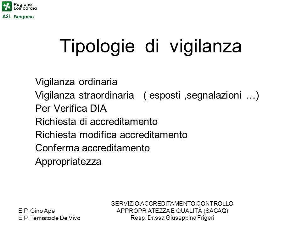Tipologie di vigilanza