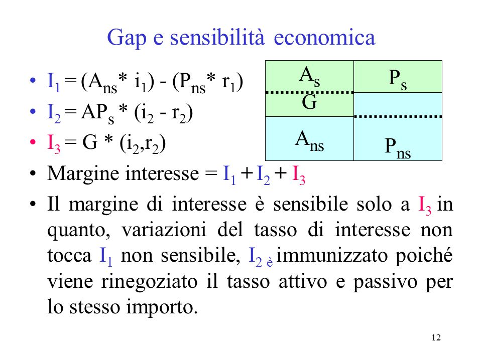 Gap e sensibilità economica