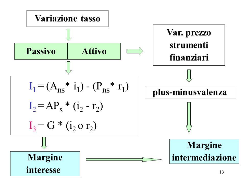 I1 = (Ans* i1) - (Pns* r1) I2 = APs * (i2 - r2) I3 = G * (i2 o r2)