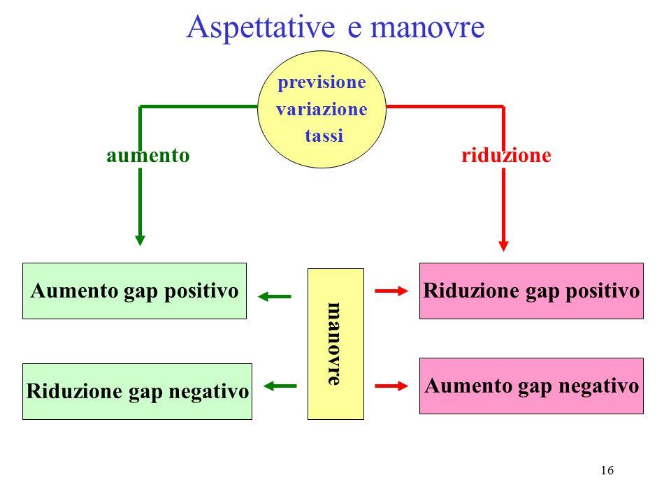 Riduzione gap positivo Riduzione gap negativo