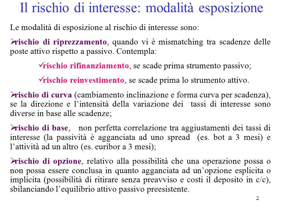Il rischio di interesse: modalità esposizione