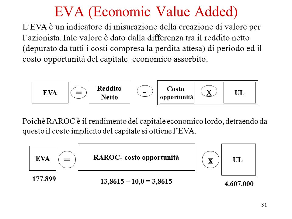 EVA (Economic Value Added)