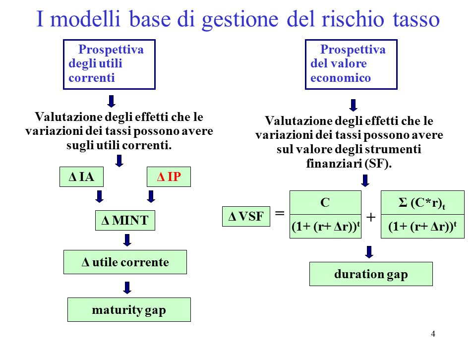 I modelli base di gestione del rischio tasso
