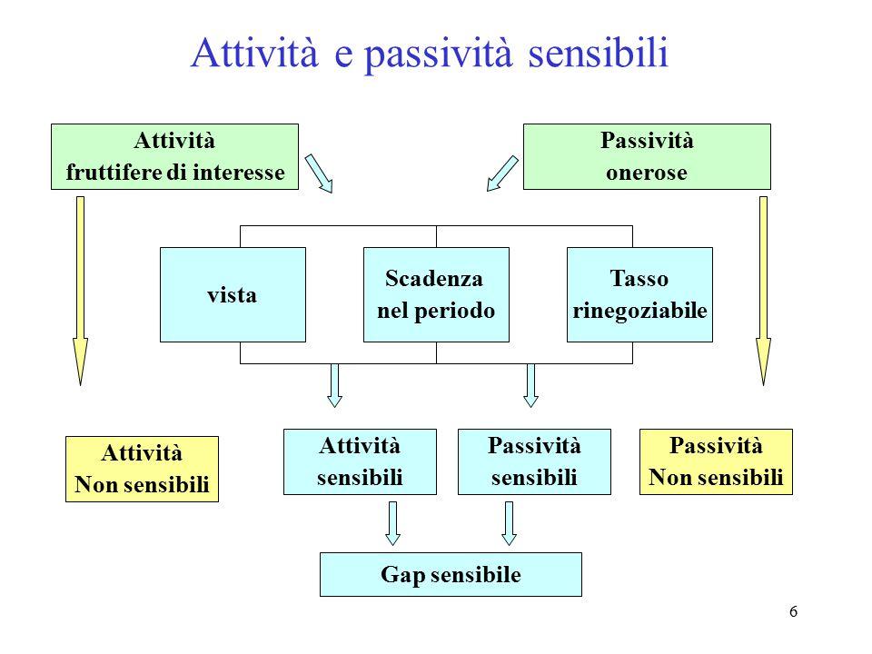 Attività e passività sensibili
