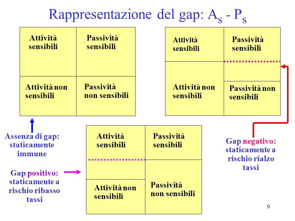 Rappresentazione del gap: As - Ps