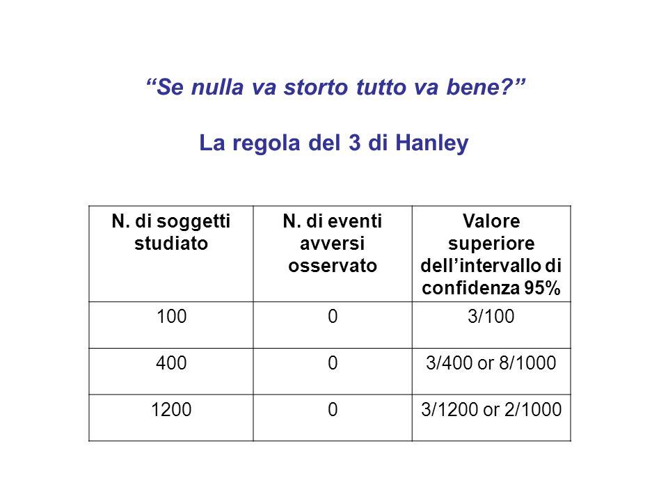 Se nulla va storto tutto va bene La regola del 3 di Hanley