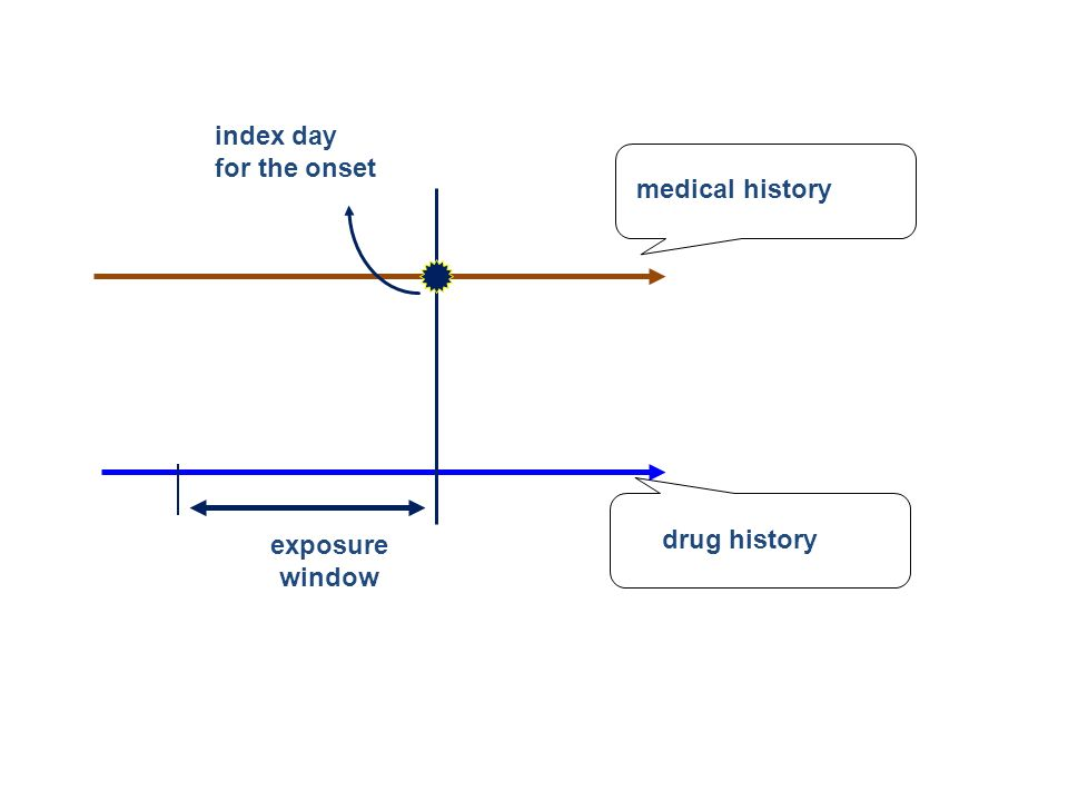 index day for the onset medical history exposure window drug history