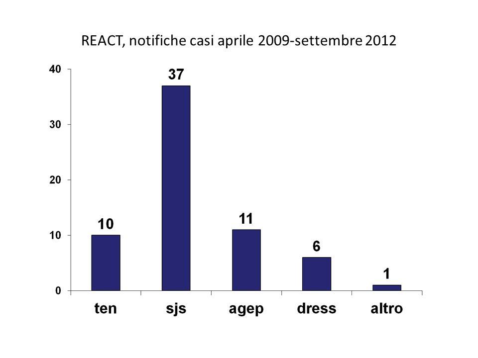 REACT, notifiche casi aprile 2009-settembre 2012