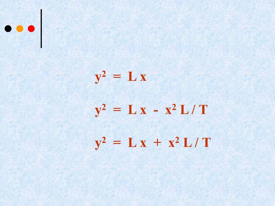 y2 = L x y2 = L x - x2 L / T y2 = L x + x2 L / T