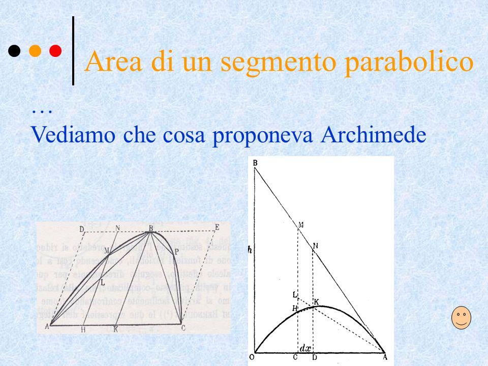 Area di un segmento parabolico
