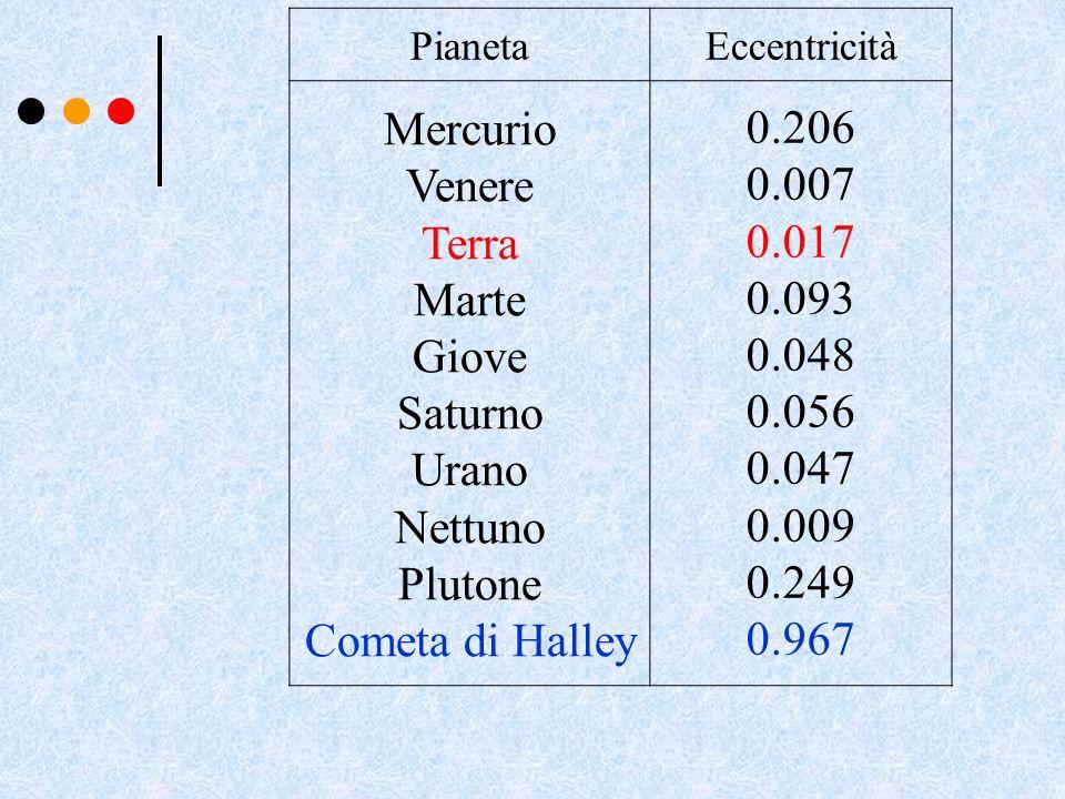 Mercurio 0.206 0.007 Venere 0.017 Terra 0.093 Marte 0.048 Giove 0.056