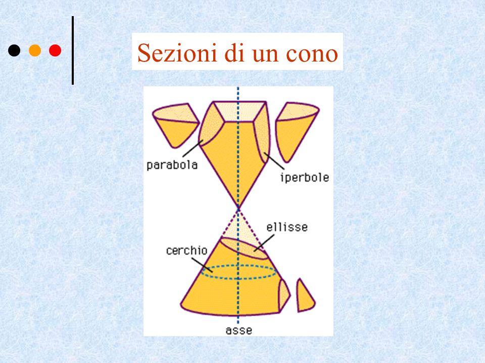 Sezioni di un cono