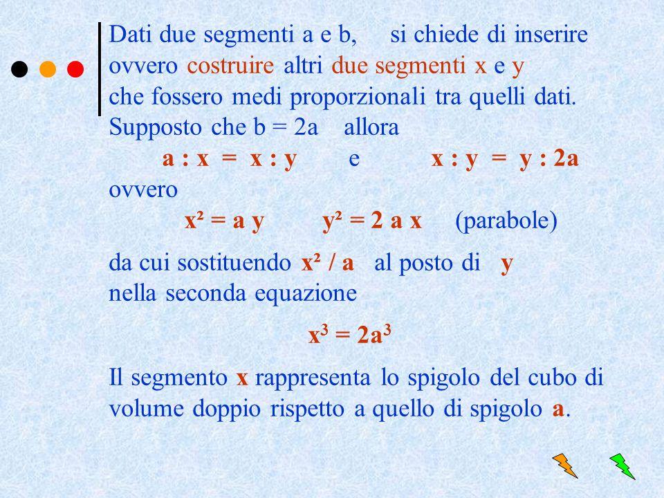 x² = a y y² = 2 a x (parabole)