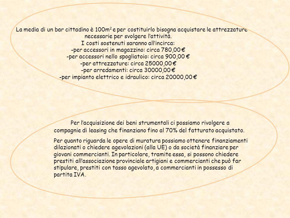 La media di un bar cittadino è 100m2 e per costituirlo bisogna acquistare le attrezzature necessarie per svolgere l'attività. I costi sostenuti saranno all'incirca: -per accessori in magazzino: circa 780,00 € -per accessori nello spogliatoio: circa 900,00 € -per attrezzature: circa 25000,00 € -per arredamenti: circa 30000,00 € -per impianto elettrico e idraulico: circa 20000,00 €
