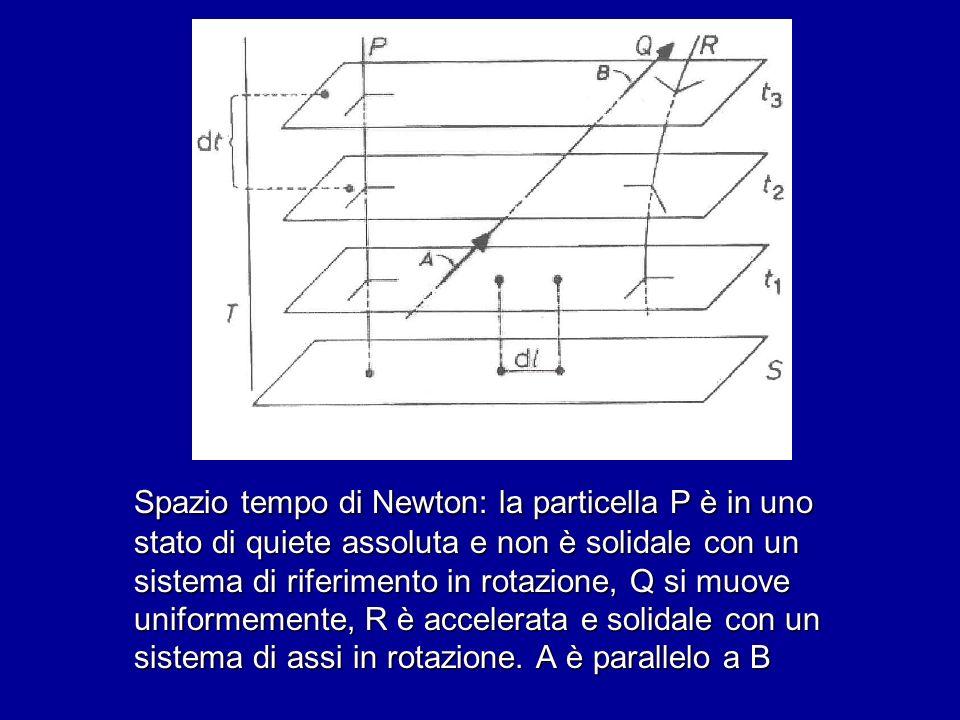 Spazio tempo di Newton: la particella P è in uno stato di quiete assoluta e non è solidale con un sistema di riferimento in rotazione, Q si muove uniformemente, R è accelerata e solidale con un sistema di assi in rotazione.